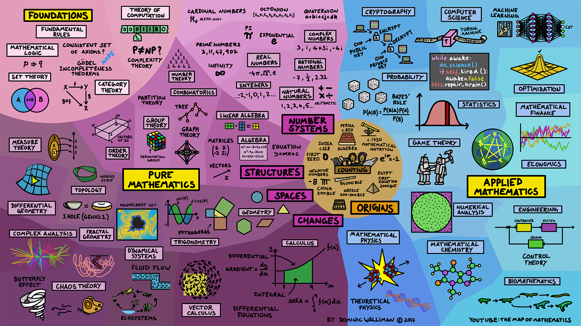 Map of Mathematics Poster Wide