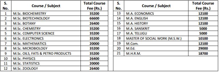 Acharya Nagarjuna University Admission