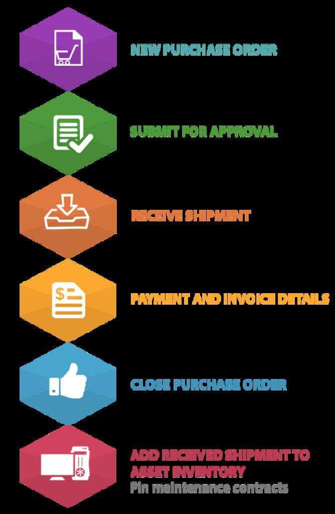 IT purchasing order process flow Purchase order