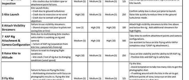 Kap risk assessment table flickr photo sharing for Gardening risk assessment