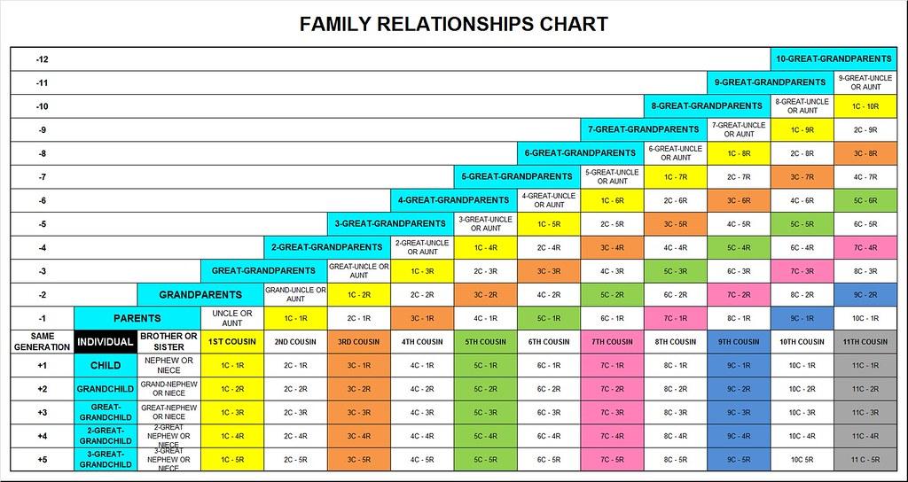 Centimorgan Relationship Chart Tulum Smsender Co