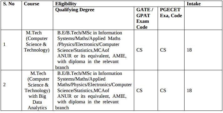 AP PGECET 2018 Courses and Eligibiltiy