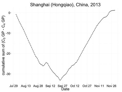predicting optimum overseed date at Shanghai
