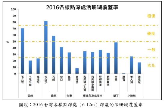 2016年深處活珊瑚覆蓋率。製圖:台灣環境資訊協會。