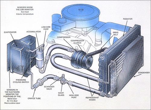 Automotive AC System
