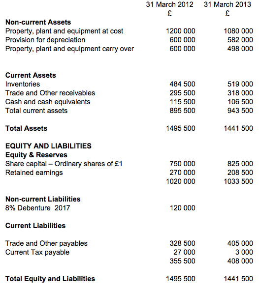 Cash Flow Statement Q 5