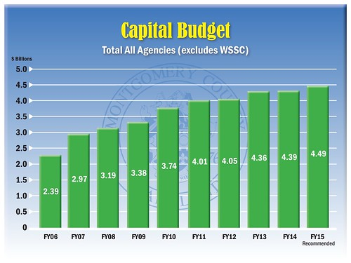 Capital Budget | by Montgomery County, MD