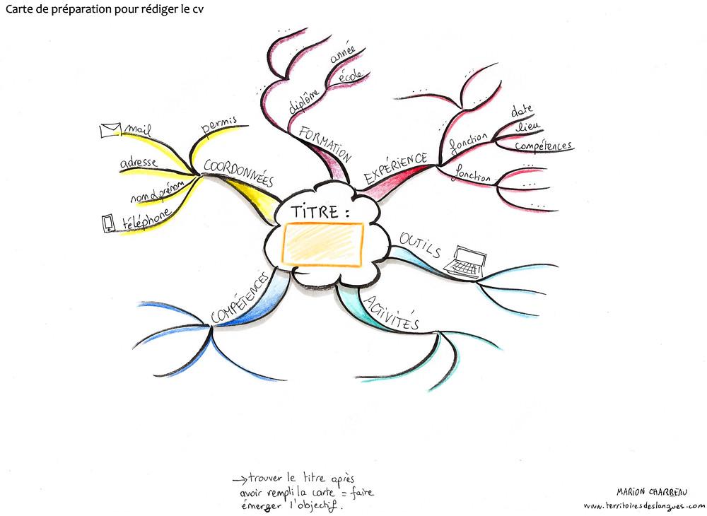 carte heuristique pour pr u00e9parer un cv  sur territoires des