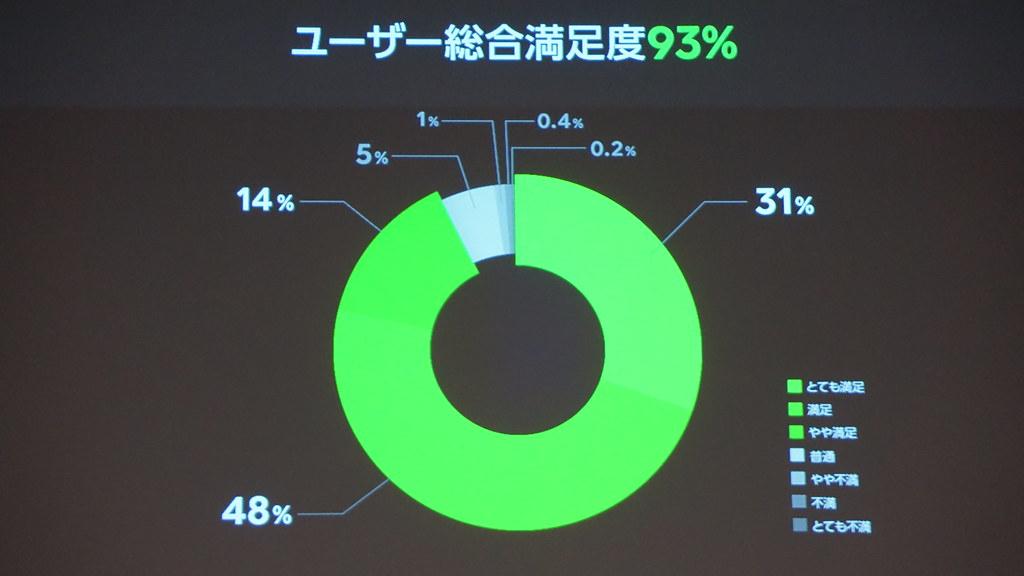 ユーザー総合満足度93%
