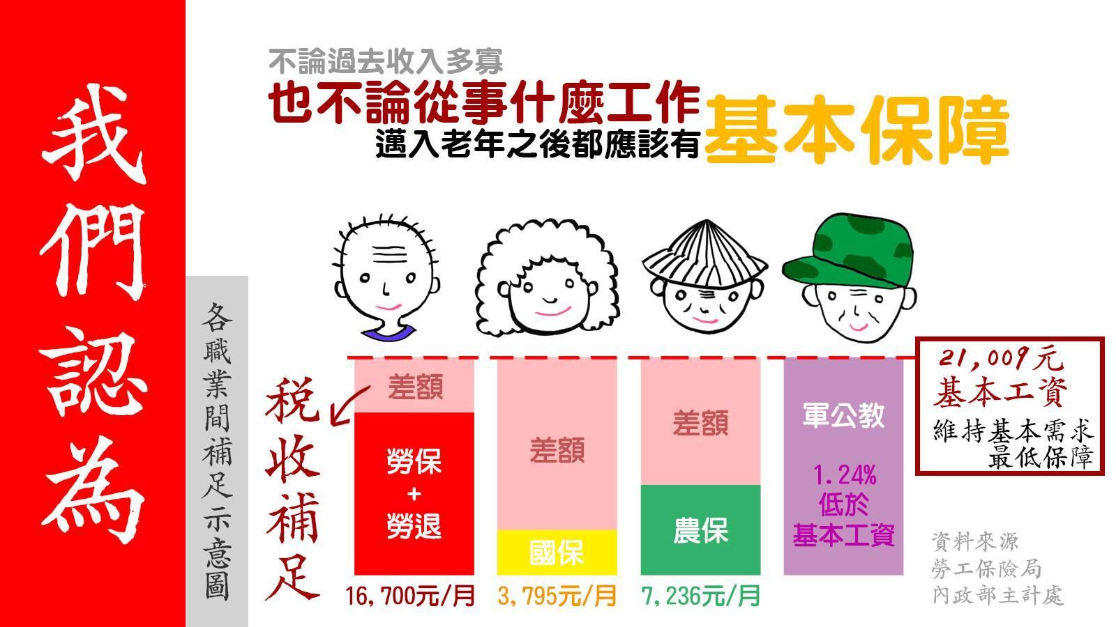 勞工團體認為,不論任何職種、年資如何,邁入老年後的年金給付,應該補足至基本工資。這張圖上呈現的是2016年12月的統計數據。(取自2016工人鬥總統粉絲專頁)