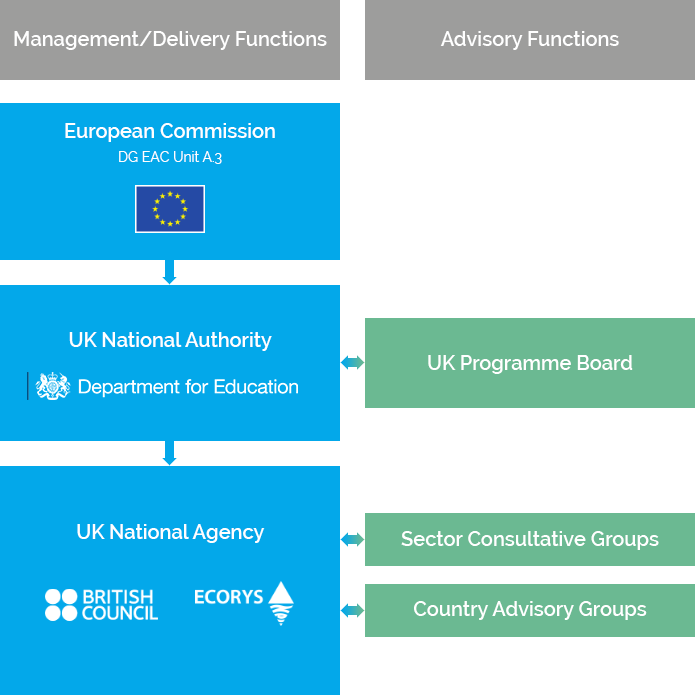 Diagram showing governance of Erasmus+ in the UK