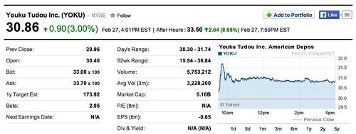 Youku Tudou share price Feb. 27, 2014