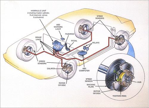 ABS or Anti-Lock Brake System