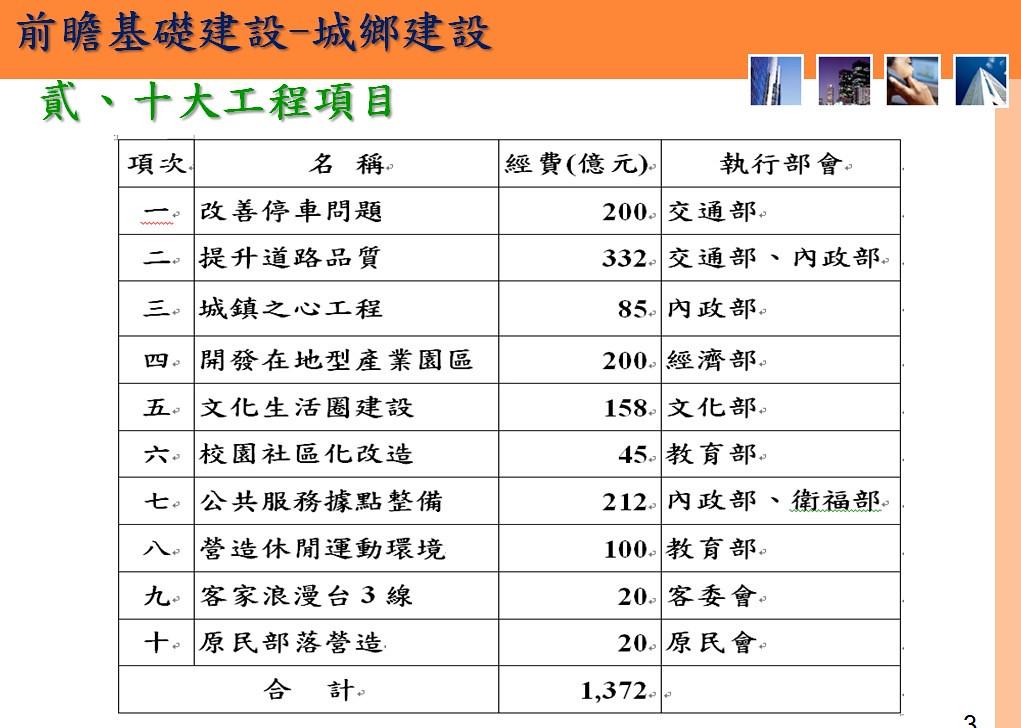 20170323 行政院公布前瞻基礎建設