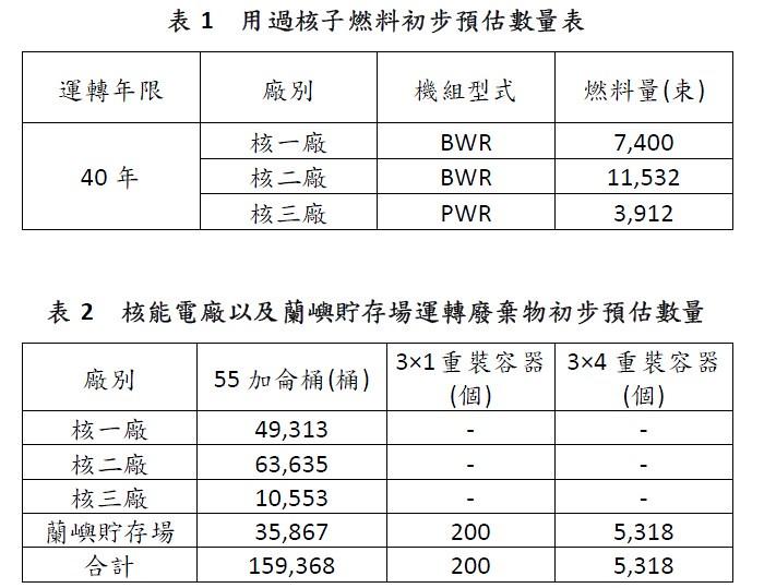 用過核子燃料初步預估數量以及核能電廠以及蘭嶼貯存場運轉廢棄物初步預估數量 資料來源:低放射性廢棄物最終處置計畫替代/應變方案具體實施方案(105.12)