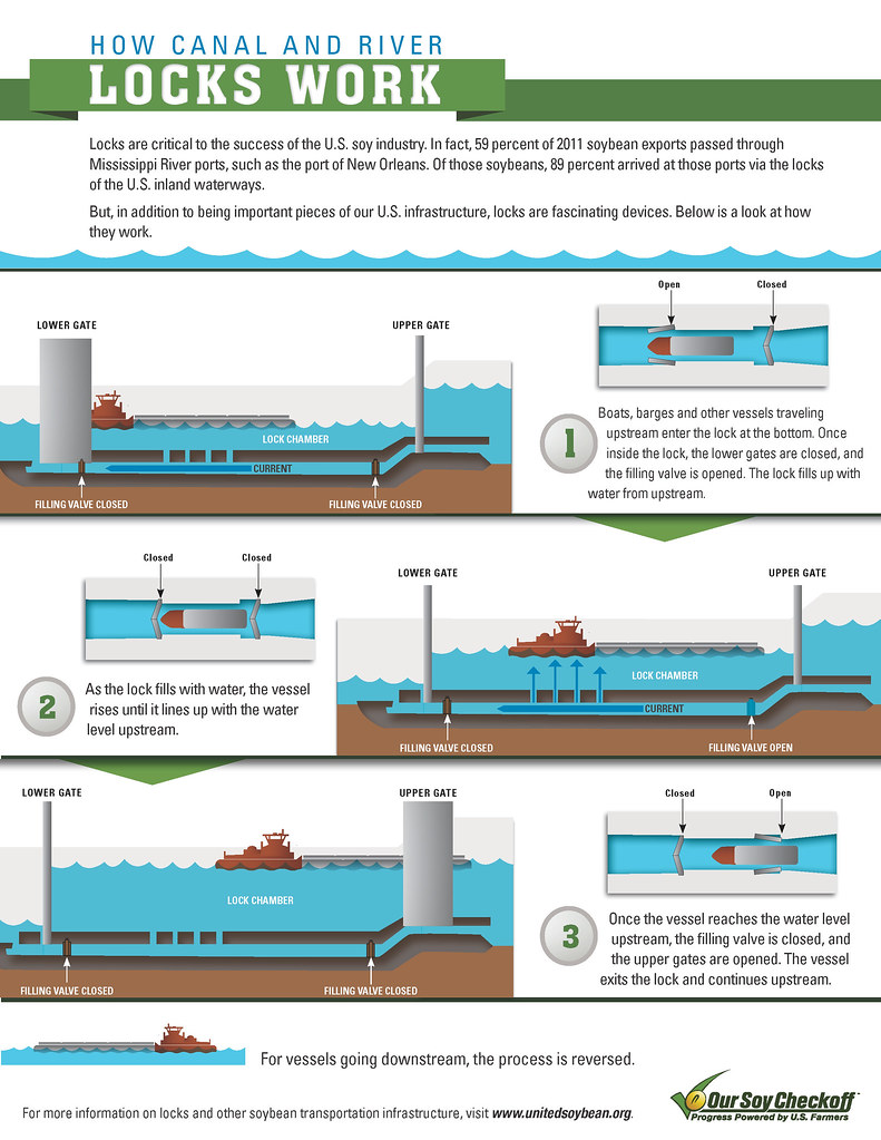 How Canal And River Locks Work