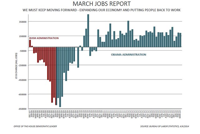 March 2014 jobs report flickr photo sharing for Gardening jobs for march