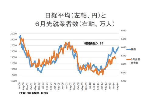 日経平均(左軸、円)と6月先就業者数(右軸、万人)
