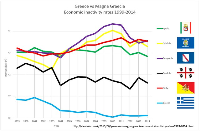 Greece vs Magna Graecia Economic inactivity rates 1999-2014