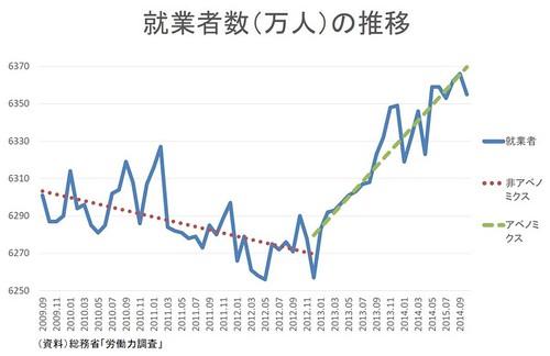 就業者数(万人)の推移