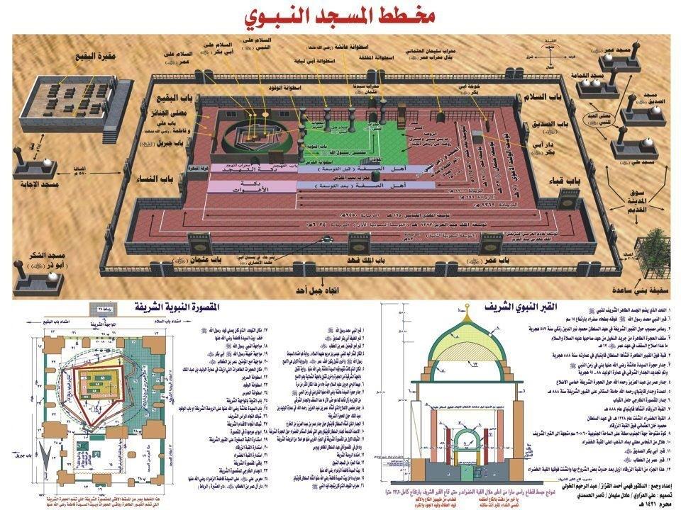 Floor plan of Al-Masjid Al-Nabawi in Al-Madinah Al-Munawwa