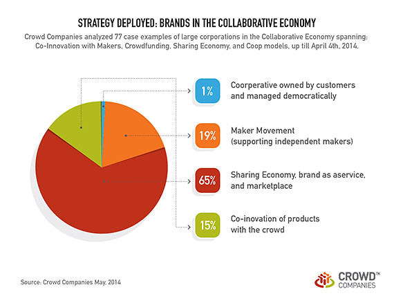 Web Chart Maker: How Brands have deployed by Major Strategy. | Read the fullu2026 | Flickr,Chart