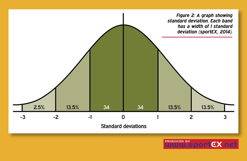 how to find standard deviation in r studio