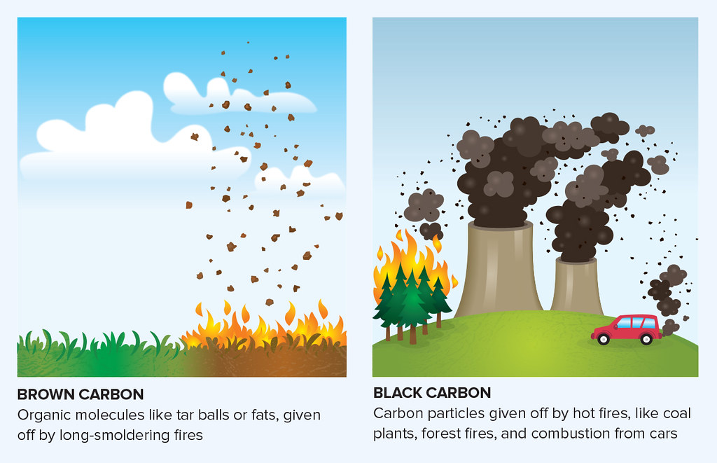Different Types Of Cars >> Infographic: Sources of black and brown carbon | Brown ...