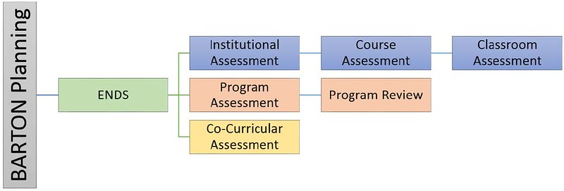 Assessment Process Map (ENDS, Institutional Assessment-Course Assessment-Classroom Assessment, Program Assessment - Program Review, Co-Curricular Assessment)