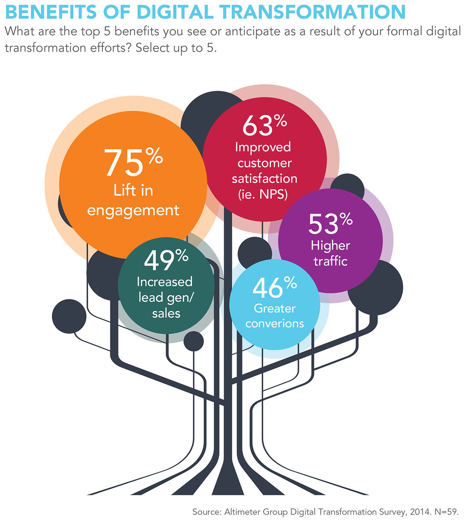 Fig 7 Benefits Of Digital Transformation From The