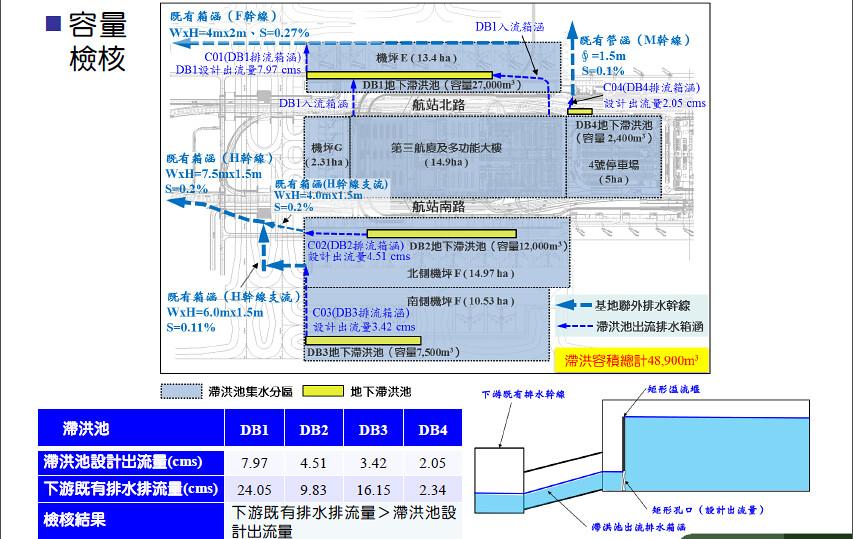 桃機第三航廈環差 滯洪池既有排水高程及容量