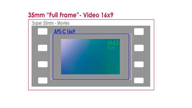 Sensor Size M43 Super 35mm APS-C Full frame at 16x9 ratio