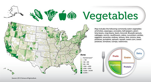 The Vegetables map
