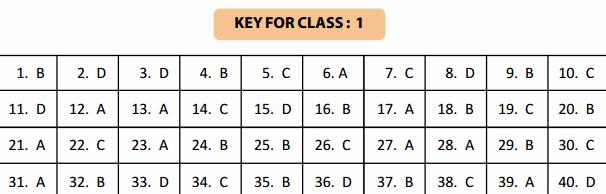 NSTSE 5 February Class 1