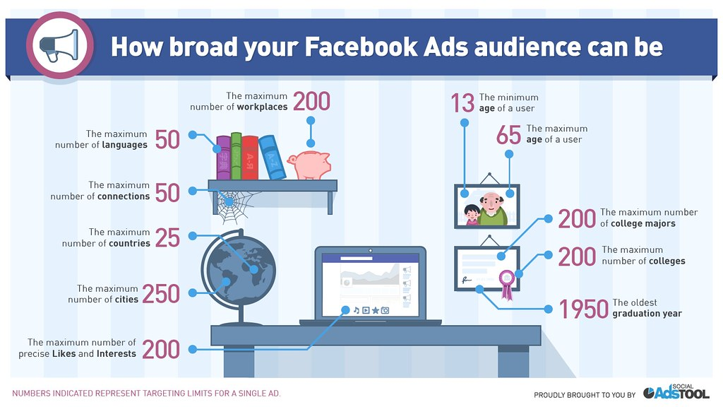 Image result for Analyzing facebook ads