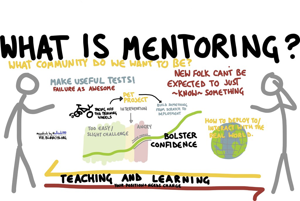 what is mentoring willow brugh flickr