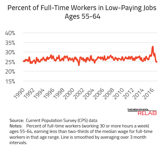 Low-Paying Jobs