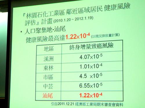 林園工業區2011年所做健康風險評估
