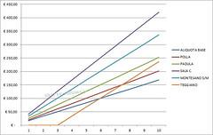 grafico tasse vallo di diano