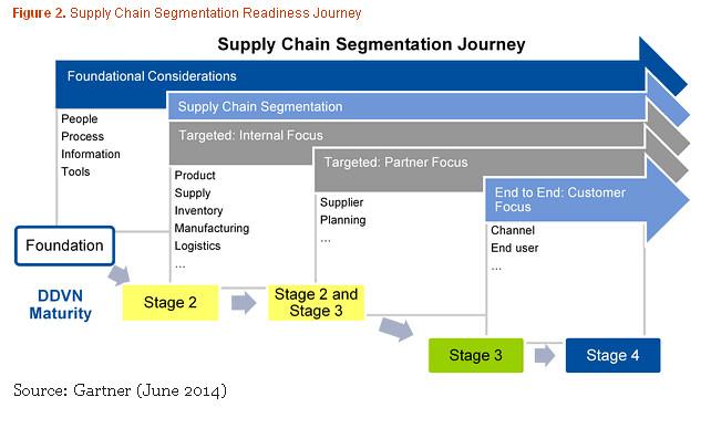 Gartner supply chain segmentation readiness journey flickr for Www gardner com