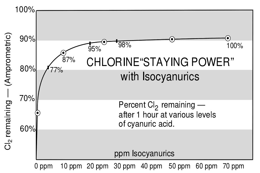 What Is The Actual Effect Of Iso Cyanuric Acid Cya Stabilizer On Chlorine In An Uncovered