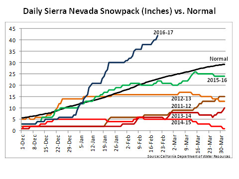 Daily Sierra Nevada Snowpack (Inches) vs. Normal chart