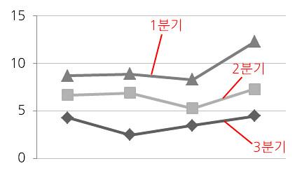 연결선을 이용하여 레이블이 입력된 라인 차트 이미지