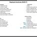 Feedspot keyboard shortcuts