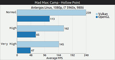 05-1-Camp-Hollow-Point-y-Stronhold-de-Mad-Max-sobre-Linux.-OpenGL-Vs.-Vulkan-GAMINGONLINUX