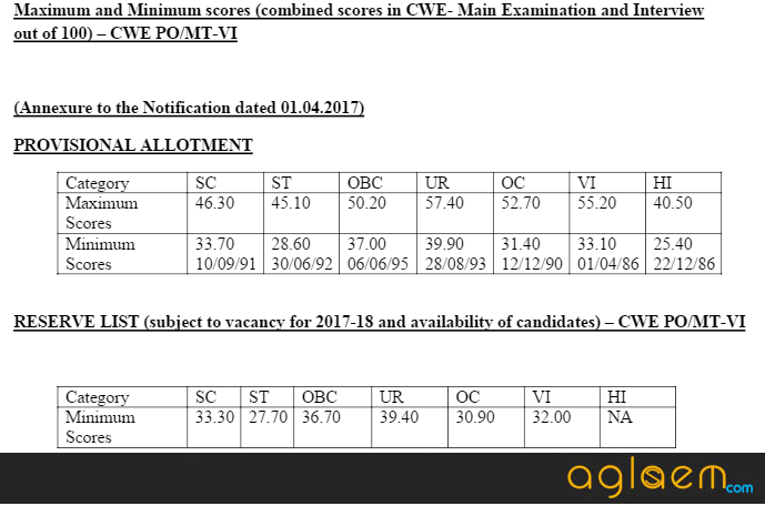 IBPS PO Result 2017 (Final) Announced   Check Here