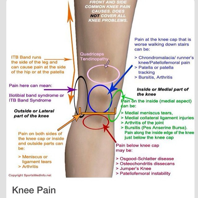 Knee Pain Did You Know That Your Knee Supports 6 Times Yo Flickr