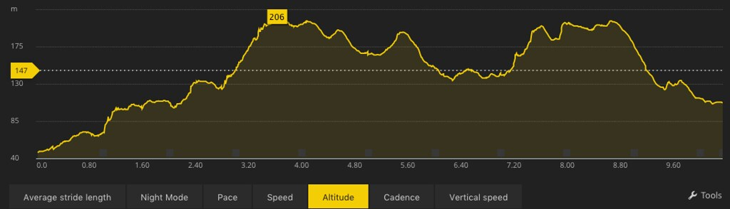 Elevation Profile Powered by Suunto