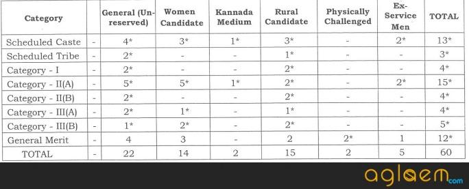 Karnataka District Judge Recruitment 2017
