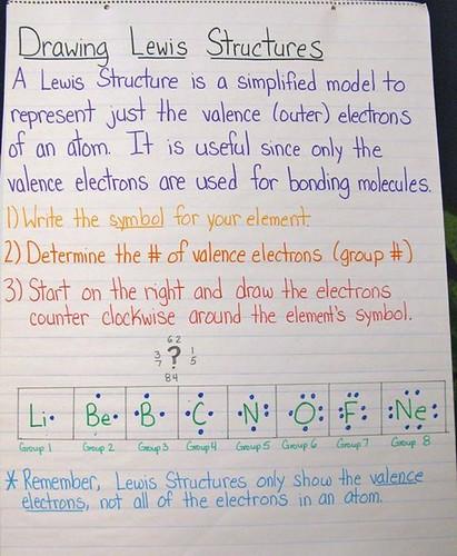 Lewis Structures Chart Lewis Structures Chart